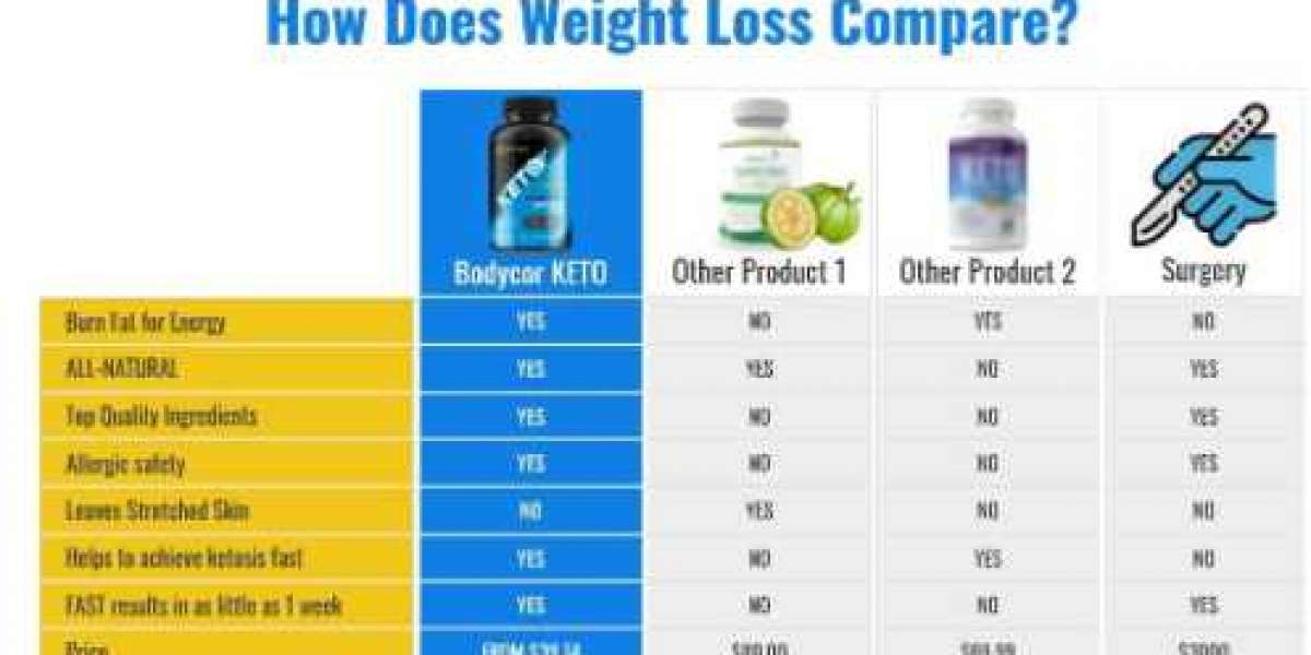 Bodycor Keto Reviews – Scam or Real Fat Burner?