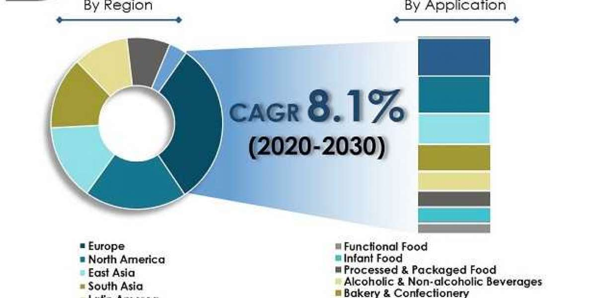 Food Safety Testing Market to reach US$ 39.8 Bn by 2030