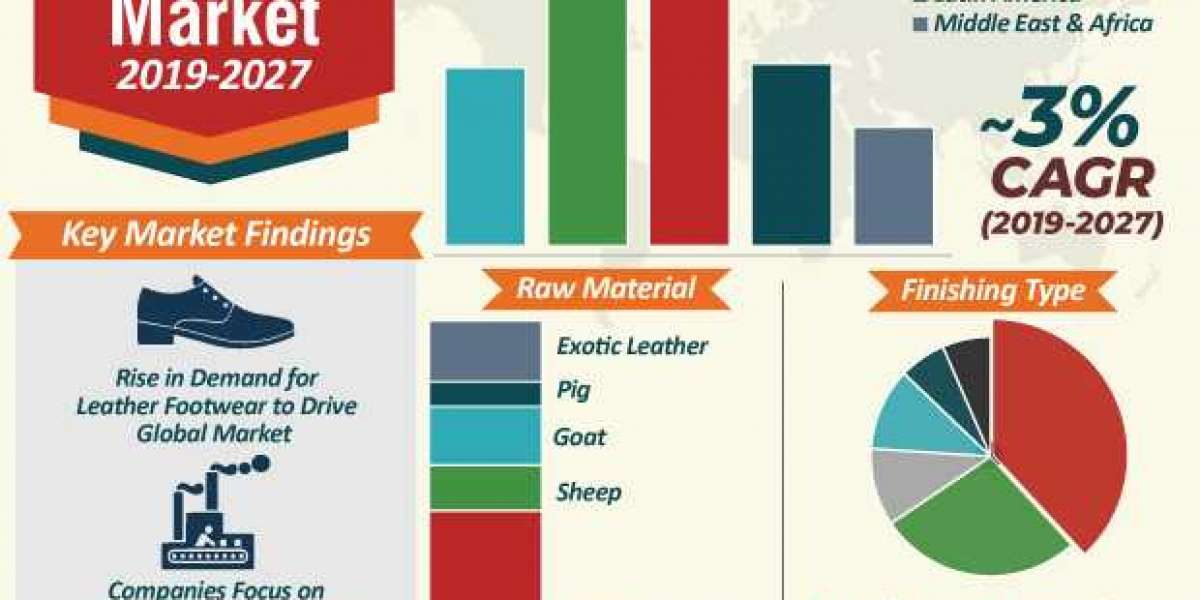 Traditional Leather Market Worth US$ 86.3 Bn by 2027