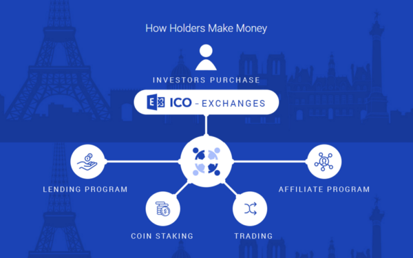 ICO script to build your own Initial Coin offering website!